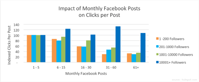 Graph of optimum facebook post frequencies