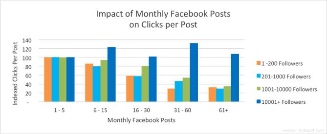Graph of optimum facebook post frequencies